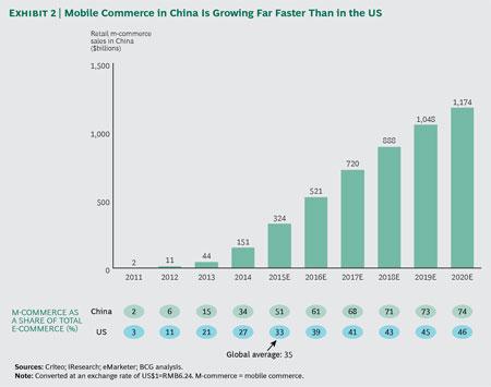 中国电商与互联网渗透程度图